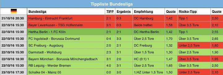 Bundesliga Tipps