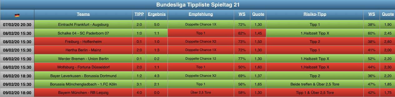 Bundesliga Tipp Experten