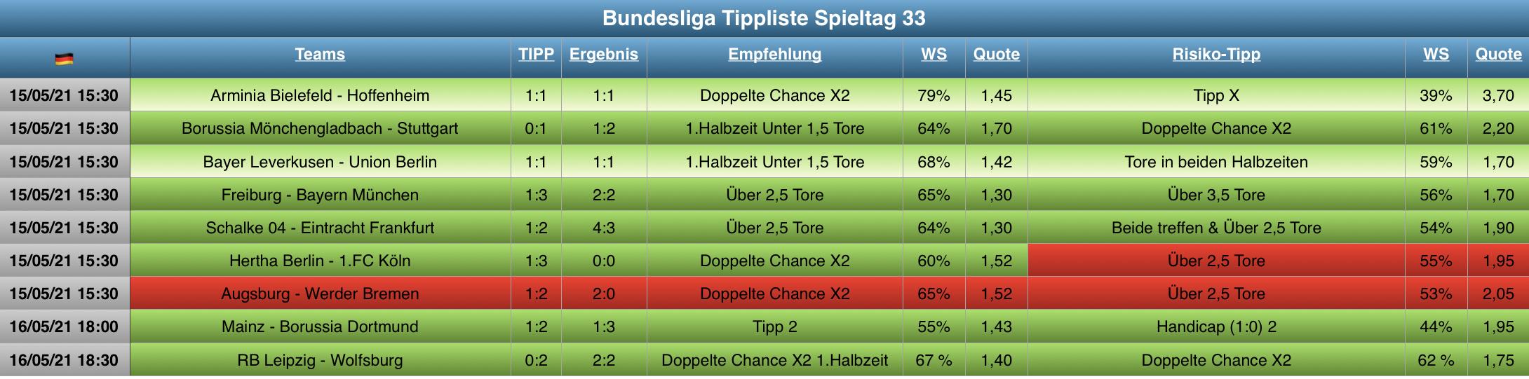 Tippliste Spieltag 33 / 2021 Auswertung