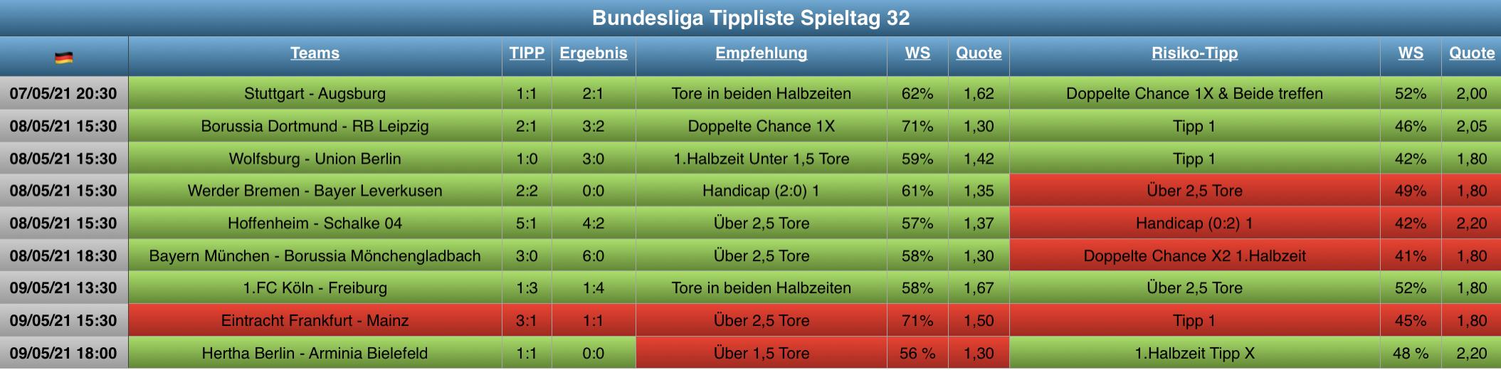 Tippliste Spieltag 32 / 2021 Auswertung