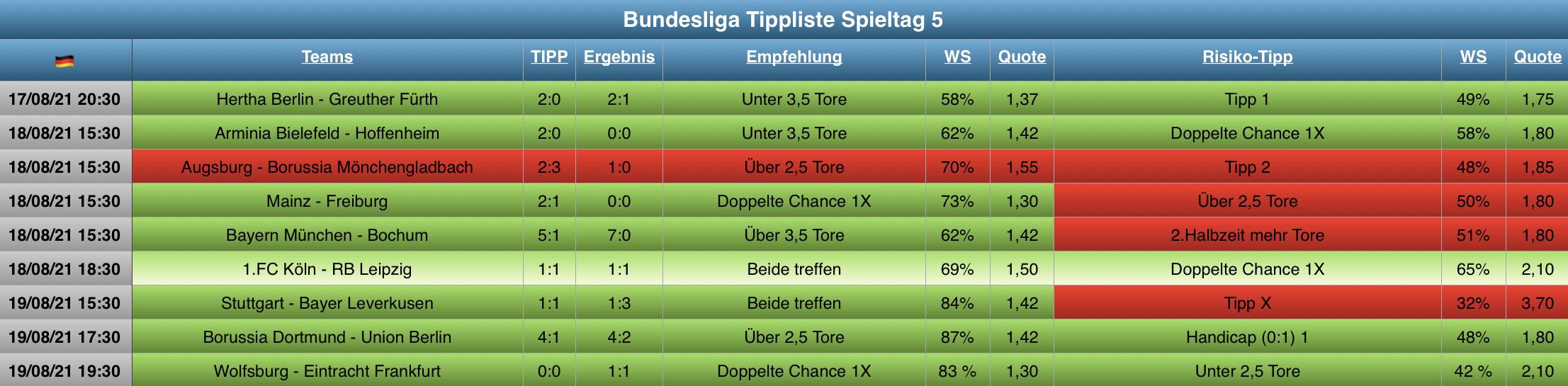 Auswertung Bundesliga Tippliste Spieltag 5