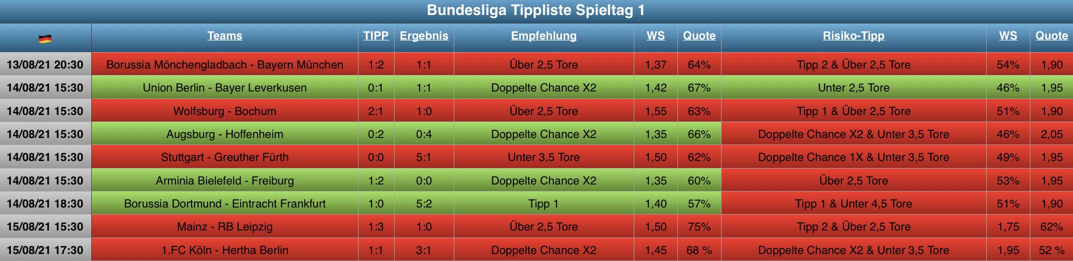Auswertung Bundesliga Tippliste Spieltag 1 (2021)