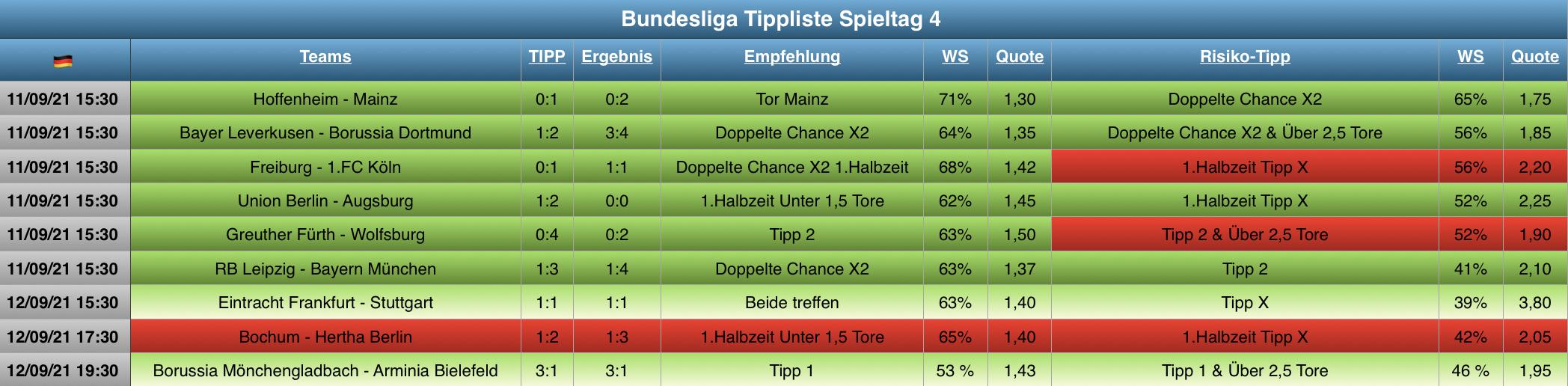 Auswertung Bundesliga Tippliste Spieltag 4 (2021)